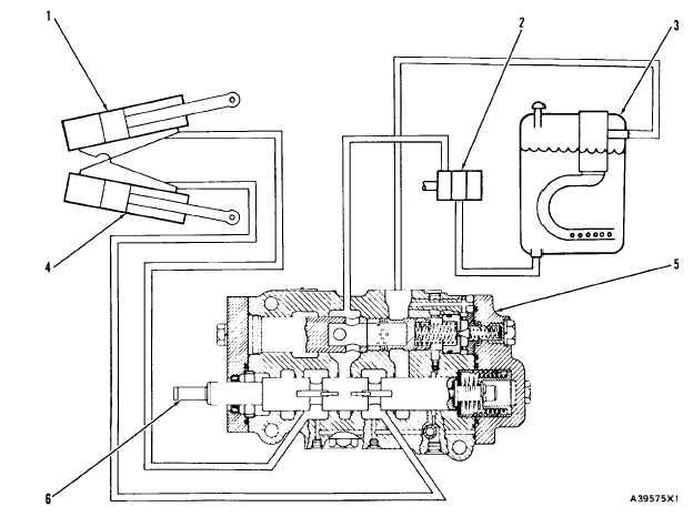 Steering Hydraulic System